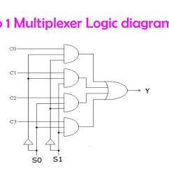 logic diagram of 4 to 1 multiplexer [ 1024 x 768 Pixel ]