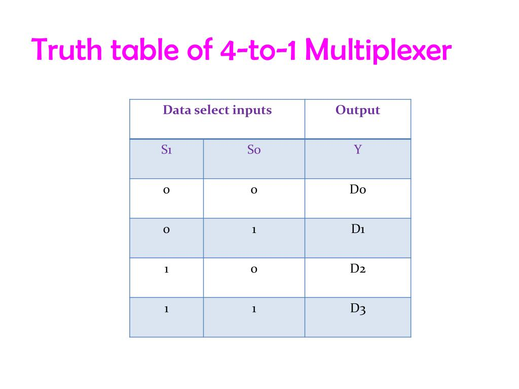 hight resolution of truth table of 4 to 1 multiplexer