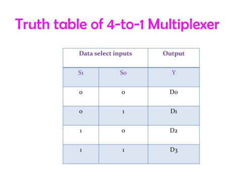 small resolution of truth table of 4 to 1 multiplexer