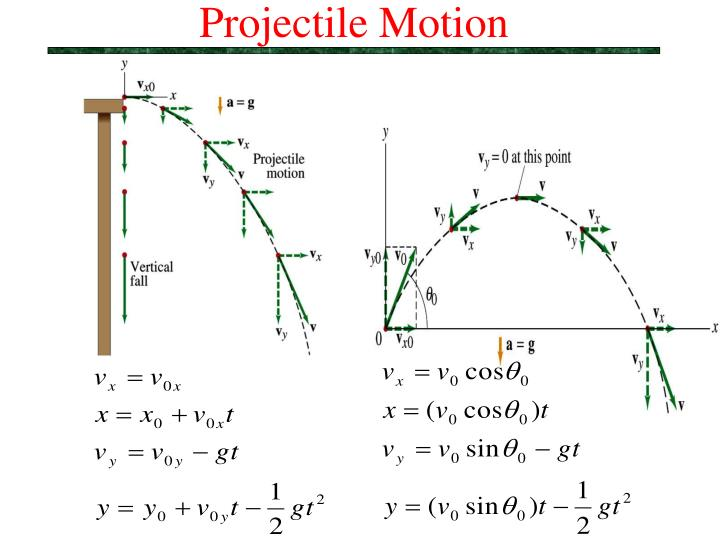 PPT - Projectile Motion PowerPoint Presentation. free download - ID:4309922