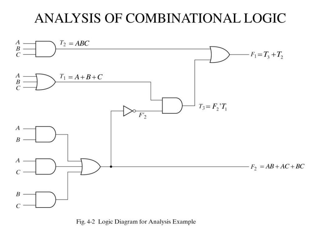 medium resolution of analysis of combinational logic