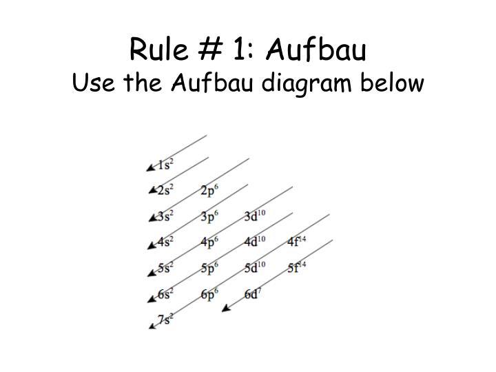orbital diagram wrong