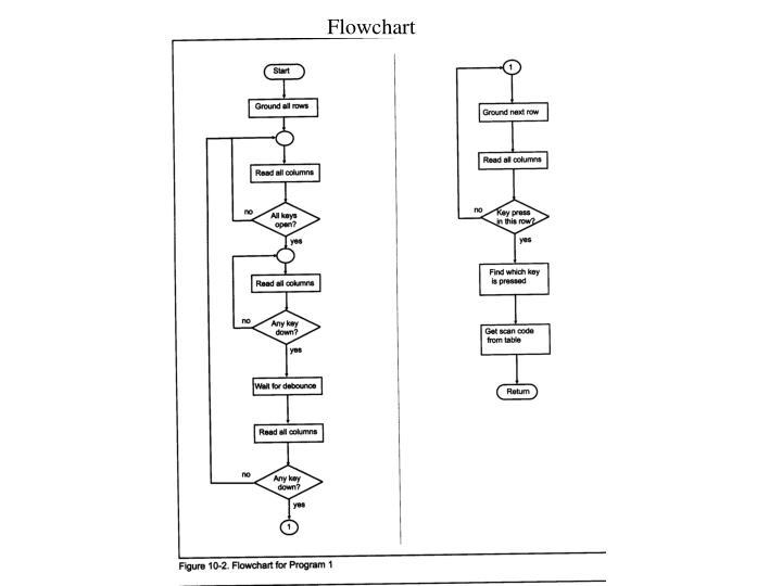 keyboard flowchart