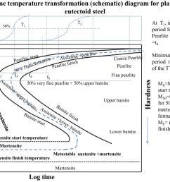 fig 4 time temperature transformation schematic diagram for plain carbon  [ 1024 x 768 Pixel ]