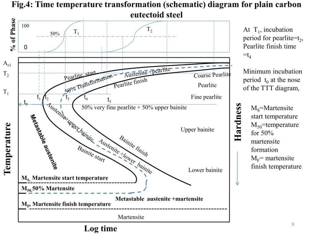 medium resolution of fig 4 time temperature transformation schematic diagram for plain carbon