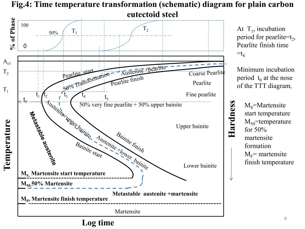 hight resolution of fig 4 time temperature transformation schematic diagram for plain carbon