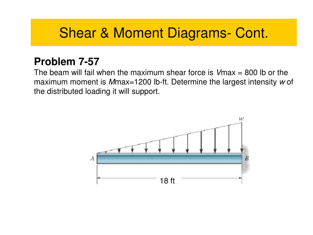shear and moment diagrams distributed load vdo pyrometer wiring diagram ppt cont powerpoint presentation id