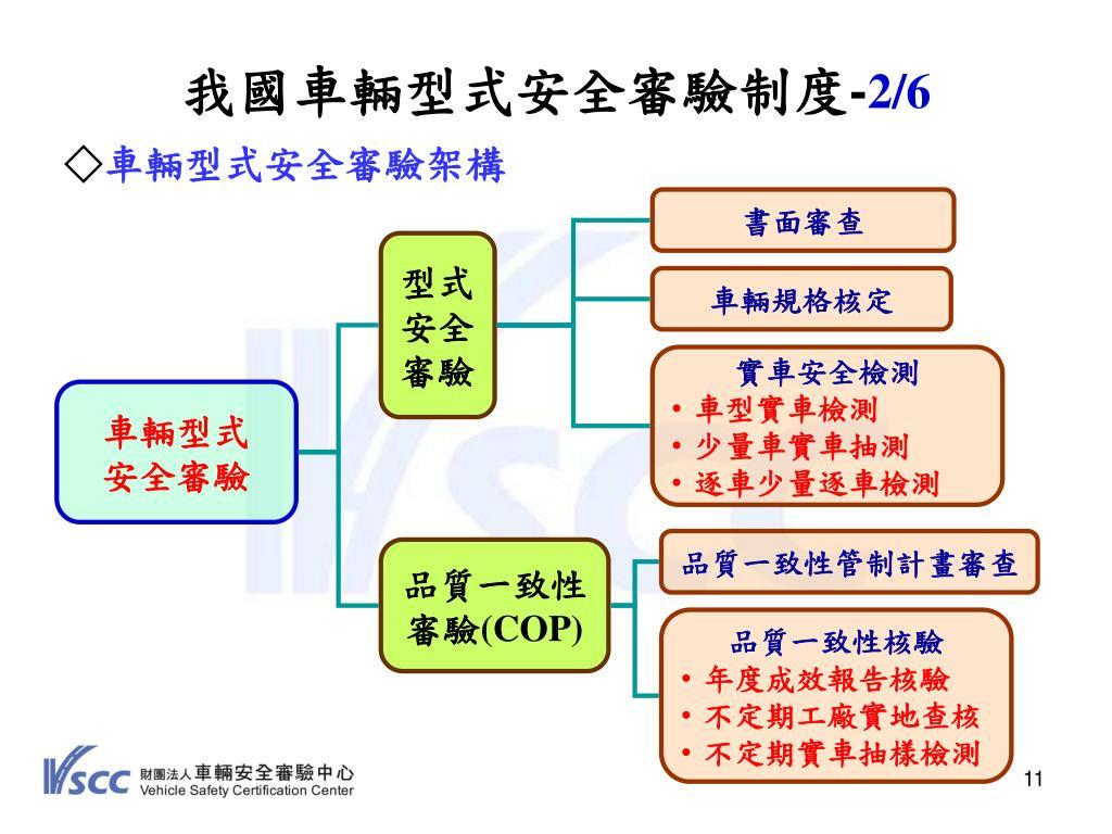PPT - 國內外機車未來安全法規 發展趨勢 PowerPoint Presentation - ID:4356270