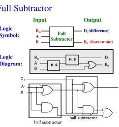 full subtractor a b b0 borrow out bin di h s half subtractor a b0 h s b half subtractor full subtractor logic symbol logic diagram bo [ 1024 x 768 Pixel ]