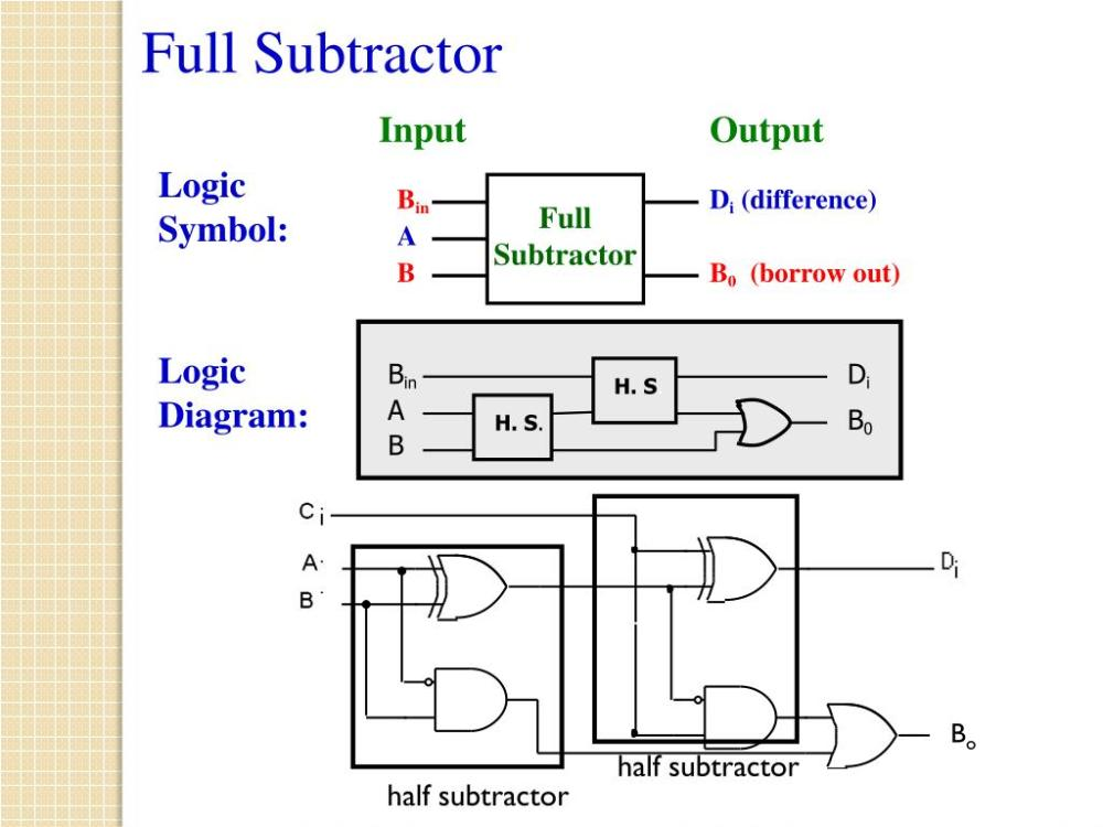 medium resolution of  full subtractor a b b0 borrow out bin di h s half subtractor a b0 h s b half subtractor full subtractor logic symbol logic diagram bo