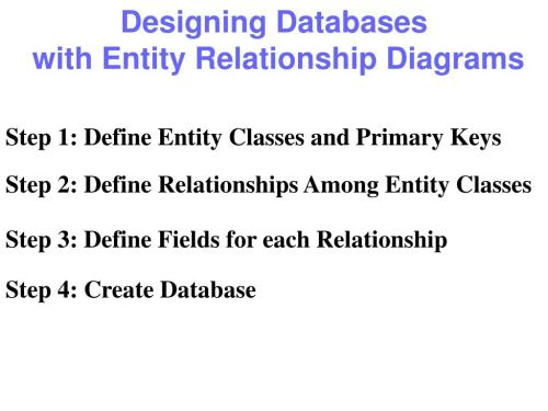 small resolution of designing databases with entity relationship diagrams step