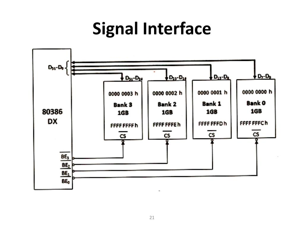 hight resolution of signal interface