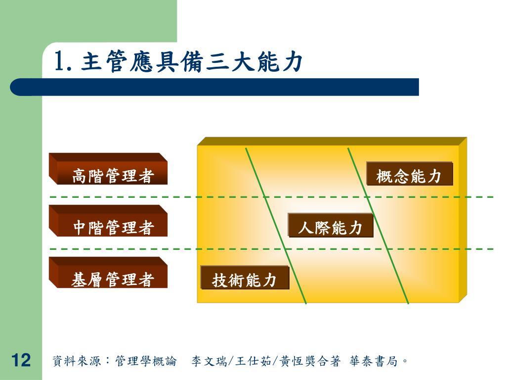 PPT - 優質主管特質與職場倫理 PowerPoint Presentation, free download - ID:4446721
