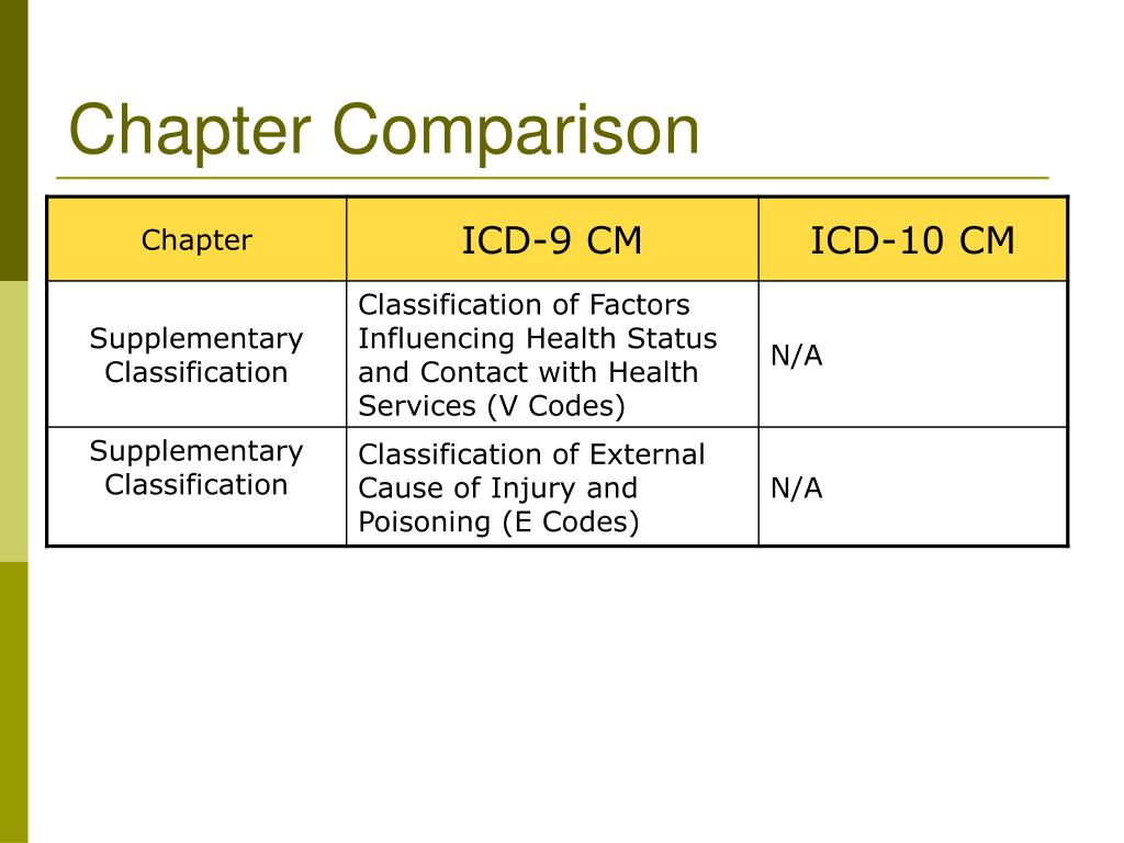 PPT - ICD-10 Are You Ready to S.W.A.P. PowerPoint Presentation. free download - ID:4450700