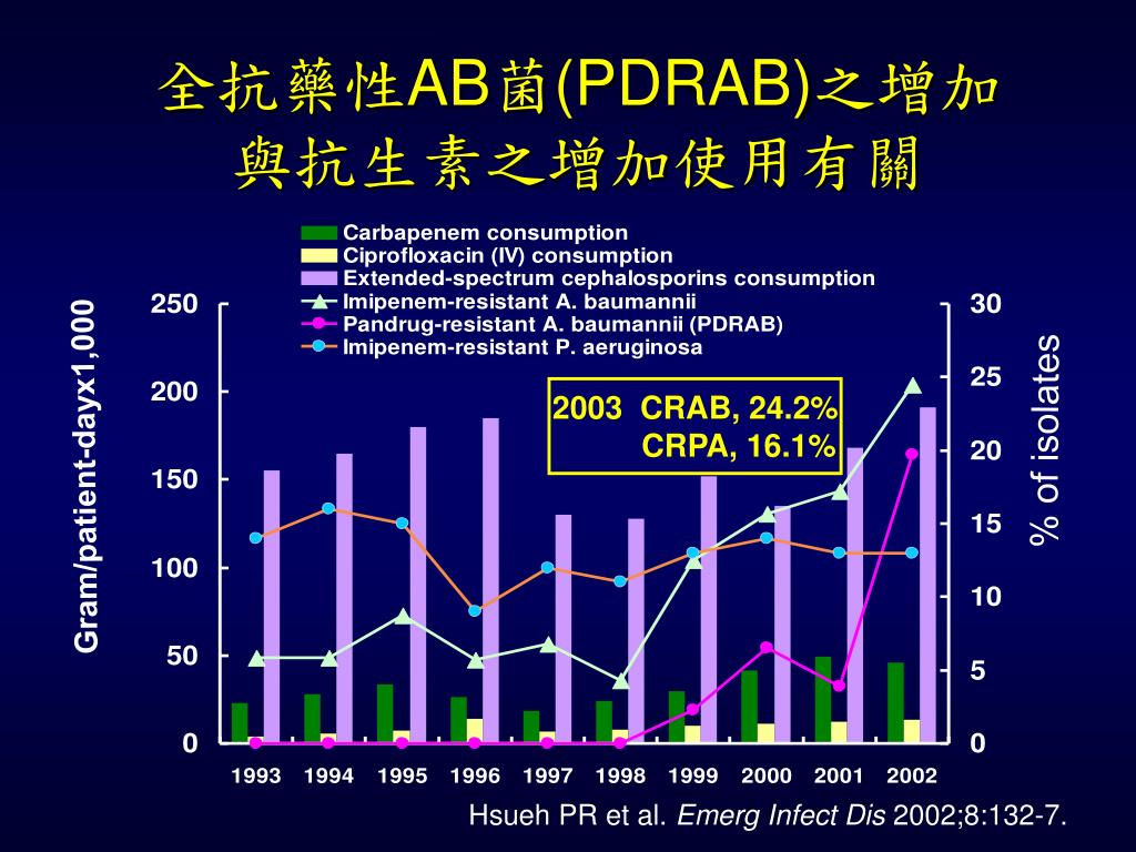 PPT - 多重抗藥性菌之處理原則與院內感染防護 PowerPoint Presentation - ID:4469796