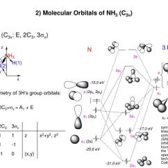 Molecular Orbital Diagram Of Oh Two Way Light Switch Circuit Ppt - Lecture 17 Theory 1) Orbitals Ah X (x = 3, 4, 6) Powerpoint ...