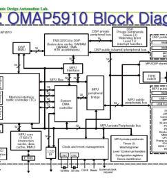 omap 5 block diagram [ 1024 x 768 Pixel ]
