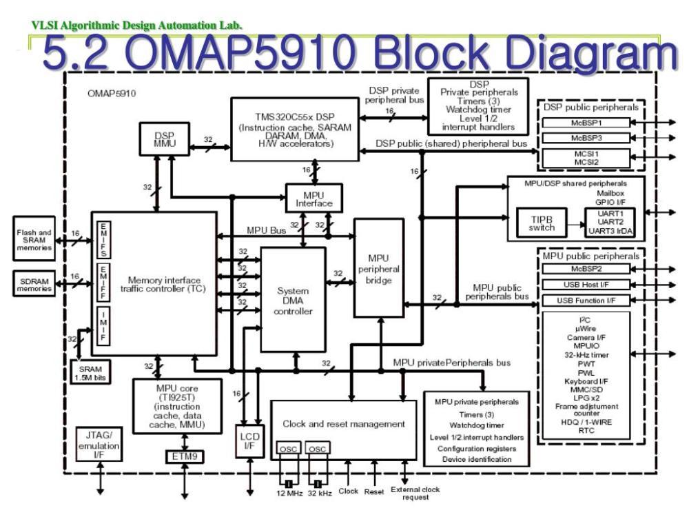 medium resolution of omap 5 block diagram
