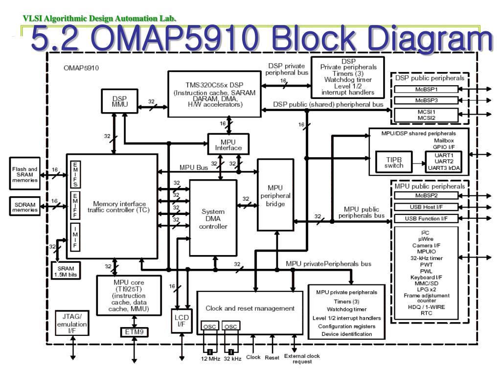 hight resolution of omap 5 block diagram