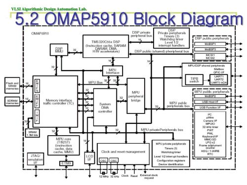 small resolution of omap 5 block diagram