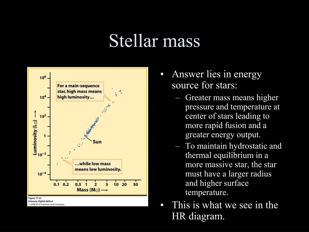 hight resolution of stellar mass answer lies in energy source for stars greater mass means higher pressure and temperature at center of stars leading to more rapid fusion