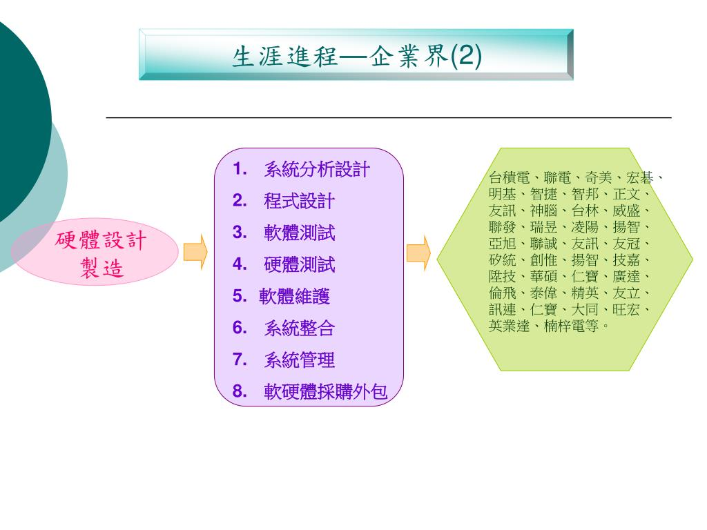 PPT - 美和科技大學 資訊管理系 PowerPoint Presentation - ID:4543711