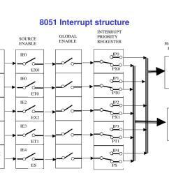 8051 block diagram hd [ 1024 x 768 Pixel ]