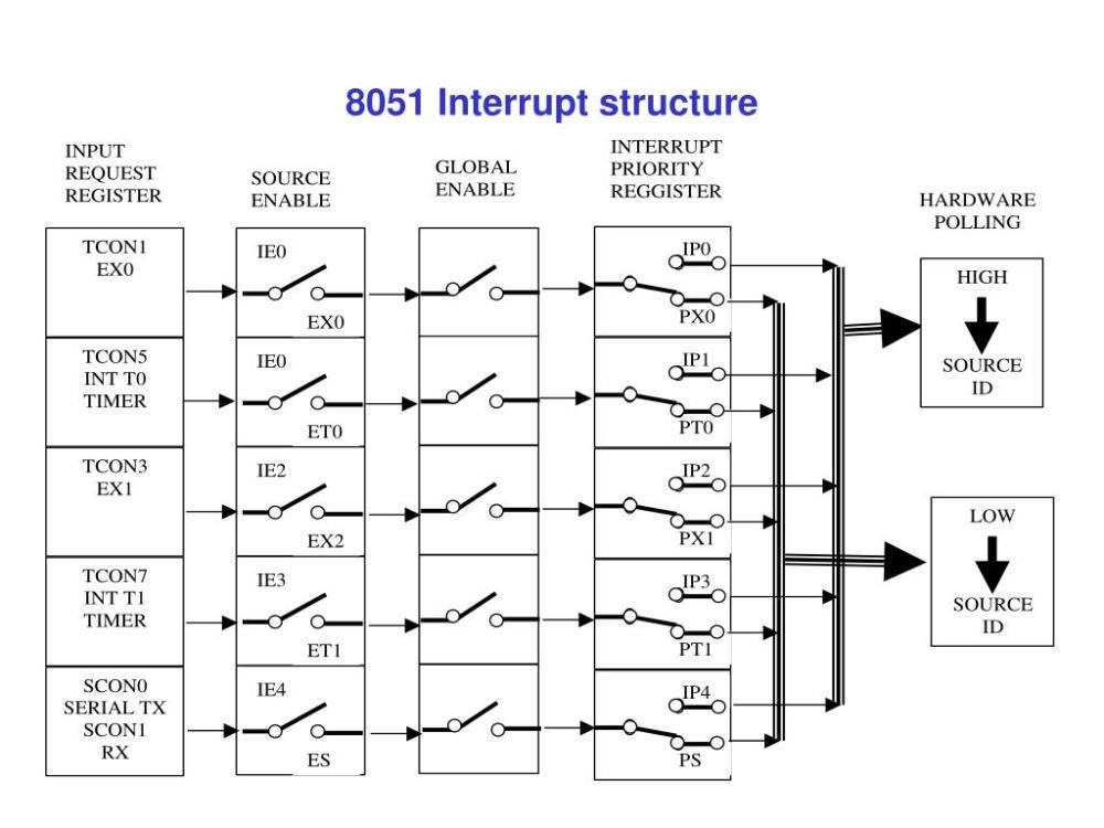 medium resolution of 8051 block diagram hd