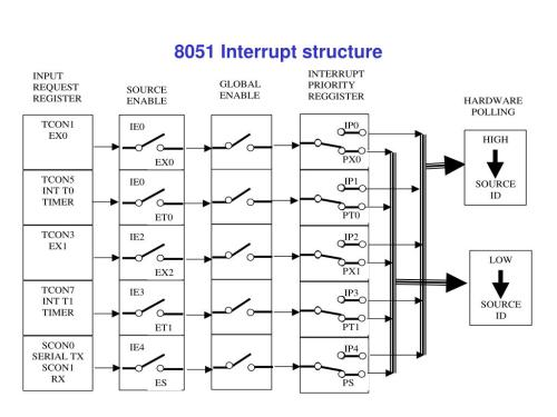 small resolution of 8051 block diagram hd