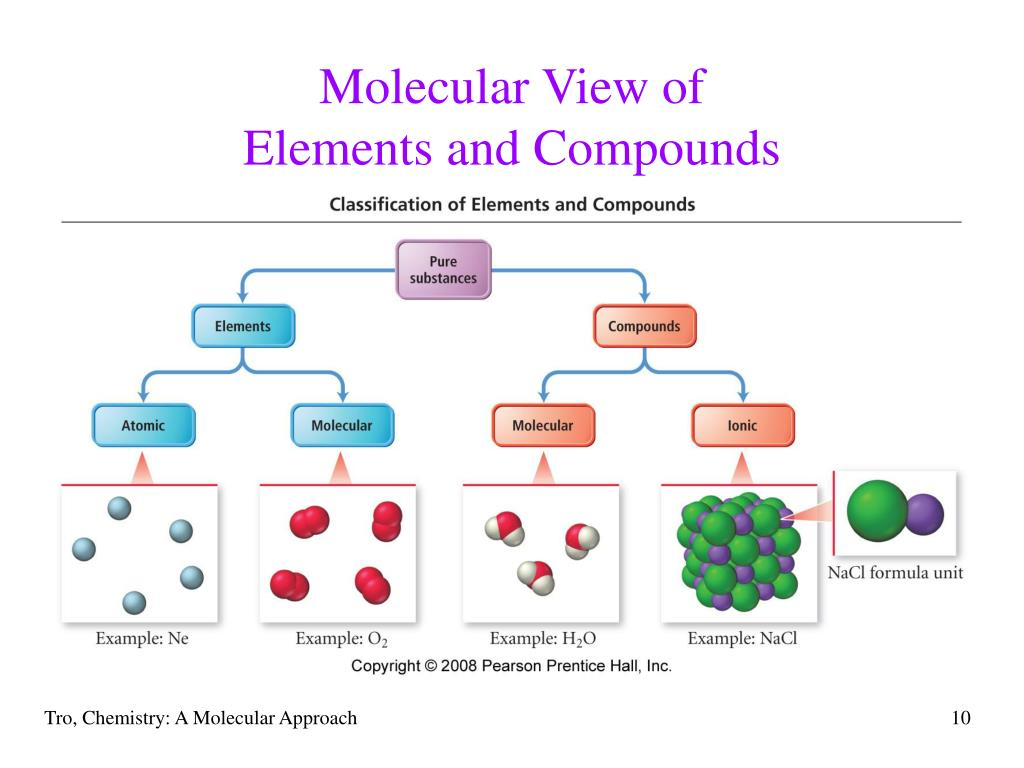 Worksheet On Atoms And Molecules
