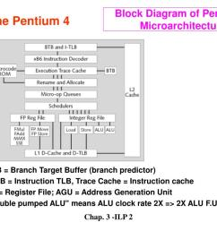 pentium 4 block diagram explanation [ 1024 x 768 Pixel ]
