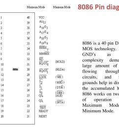block diagram 8086 [ 1024 x 768 Pixel ]