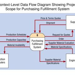 context level data flow diagram showing project scope for purchasing fulfillment system [ 1024 x 768 Pixel ]