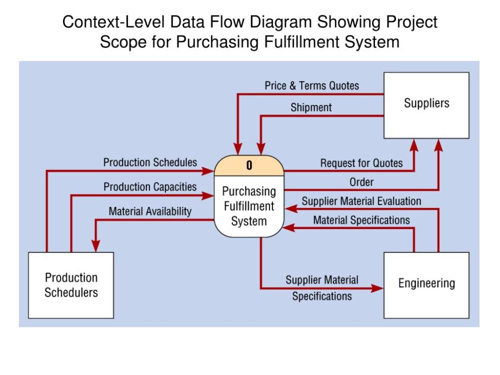 medium resolution of context level data flow diagram showing project scope for purchasing fulfillment system