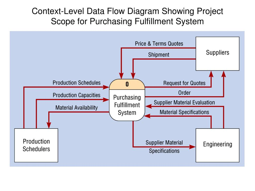 hight resolution of context level data flow diagram showing project scope for purchasing fulfillment system