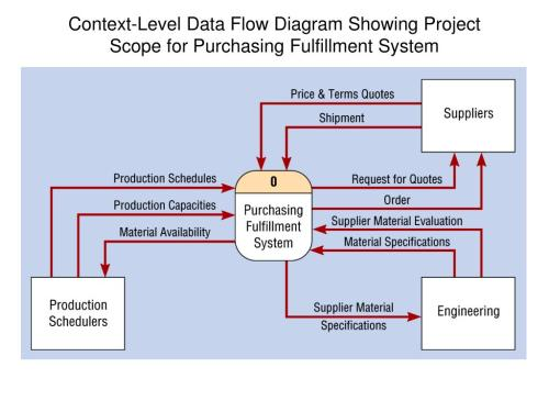 small resolution of context level data flow diagram showing project scope for purchasing fulfillment system