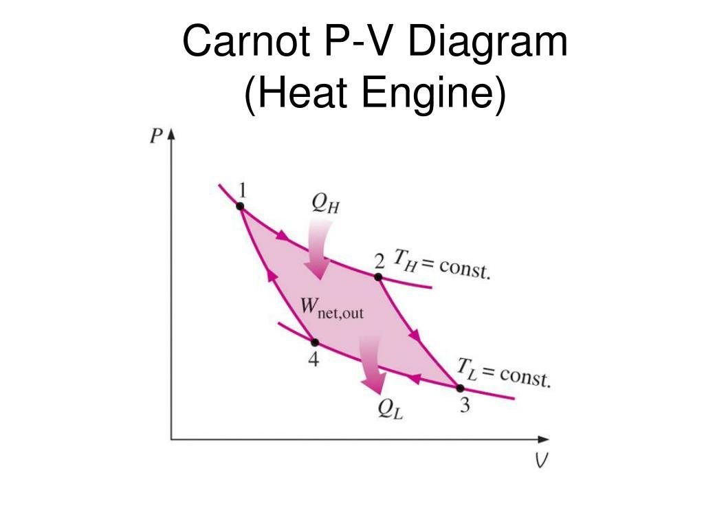 hight resolution of carnot p v diagram heat engine