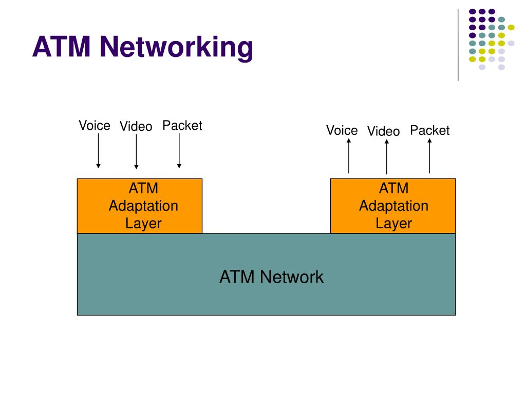 PPT - Chapter 9 ATM Networks PowerPoint Presentation. free download - ID:4607633