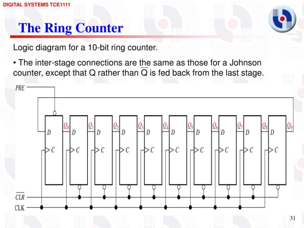medium resolution of the ring counter logic diagram