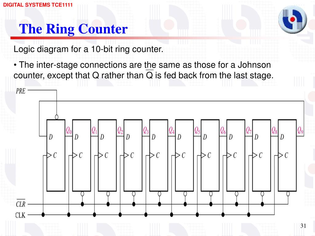 hight resolution of the ring counter logic diagram