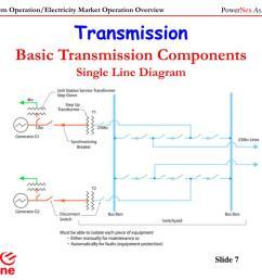 transmissionbasic transmission componentssingle line diagram [ 1024 x 768 Pixel ]