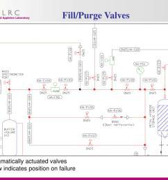 fill purge valves  [ 1024 x 768 Pixel ]