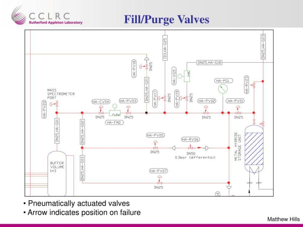 medium resolution of fill purge valves