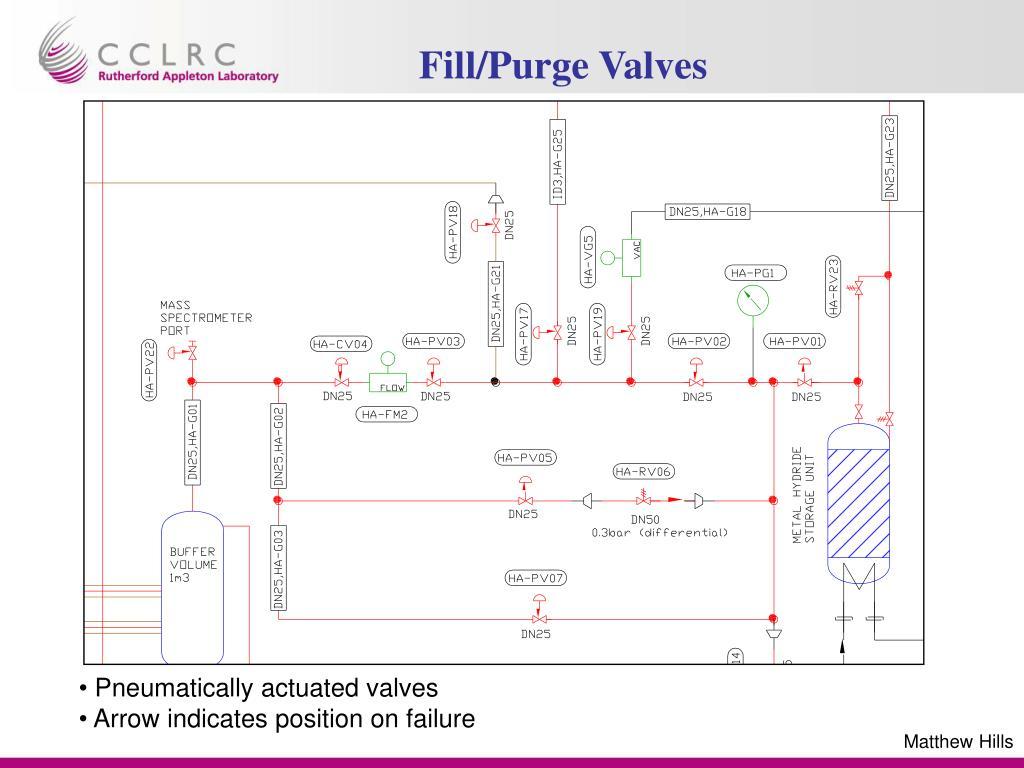 hight resolution of fill purge valves