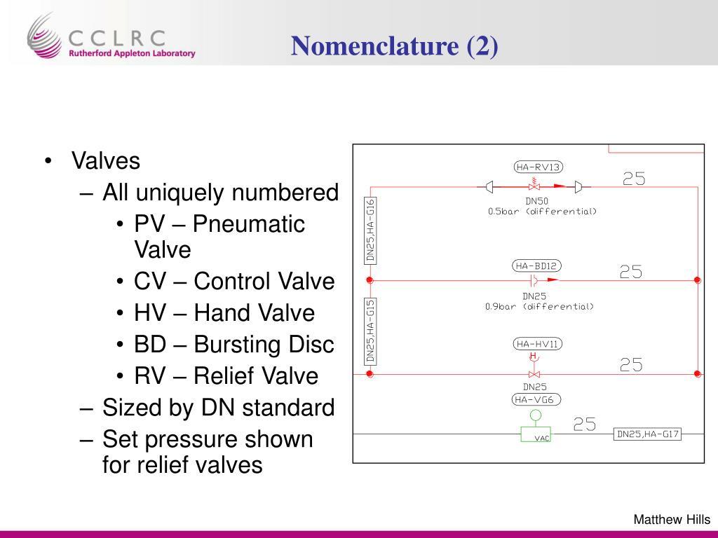 hight resolution of nomenclature 2