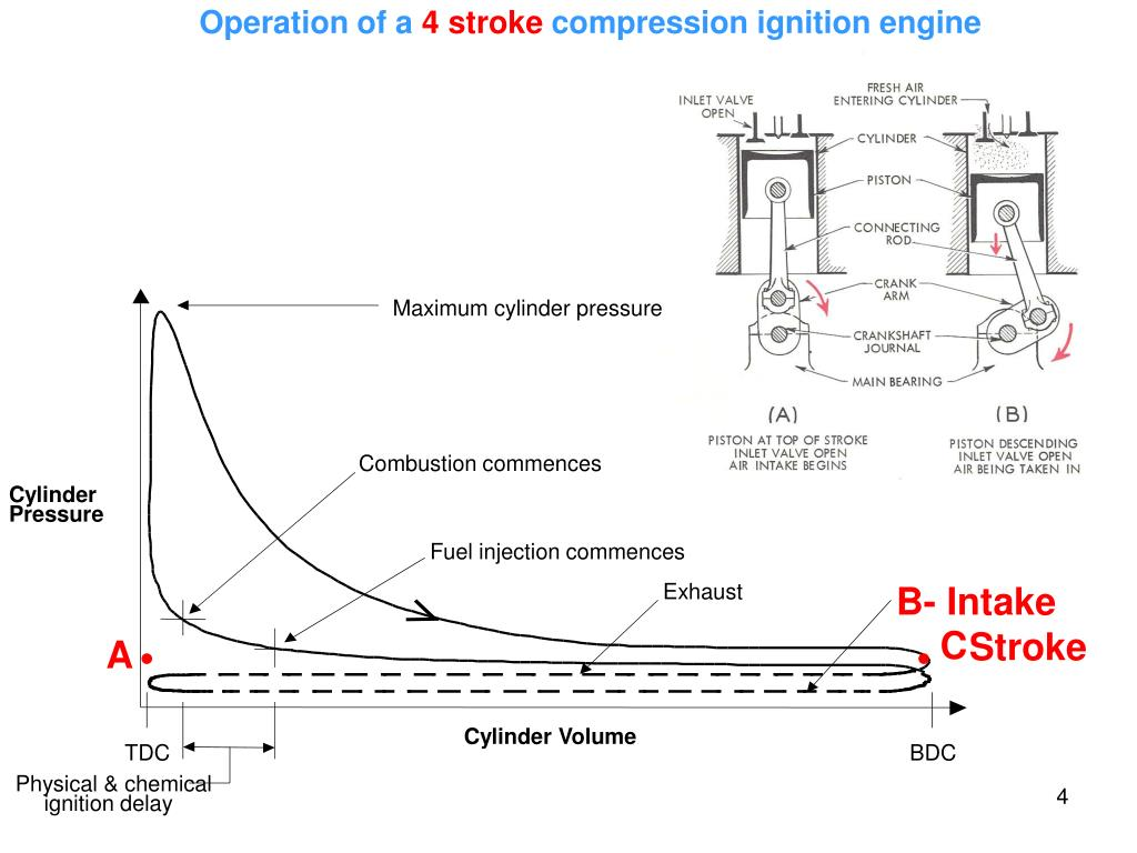 hight resolution of operation of a 4 stroke compression ignition engine maximum