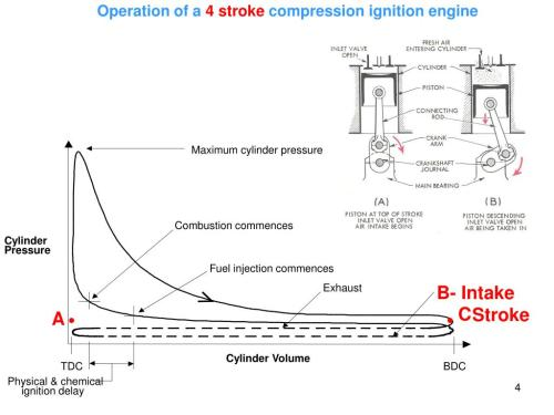 small resolution of operation of a 4 stroke compression ignition engine maximum