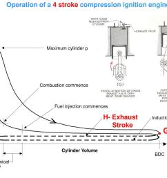 commences cylinder pressure fuel injection commences h exhaust stroke induction cylinder volume tdc bdc physical chemical ignition delay g a [ 1024 x 768 Pixel ]