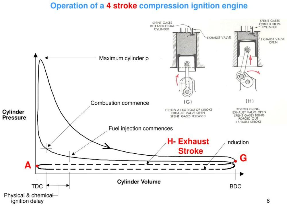 medium resolution of  commences cylinder pressure fuel injection commences h exhaust stroke induction cylinder volume tdc bdc physical chemical ignition delay g a
