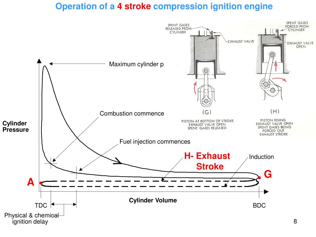 hight resolution of  commences cylinder pressure fuel injection commences h exhaust stroke induction cylinder volume tdc bdc physical chemical ignition delay g a